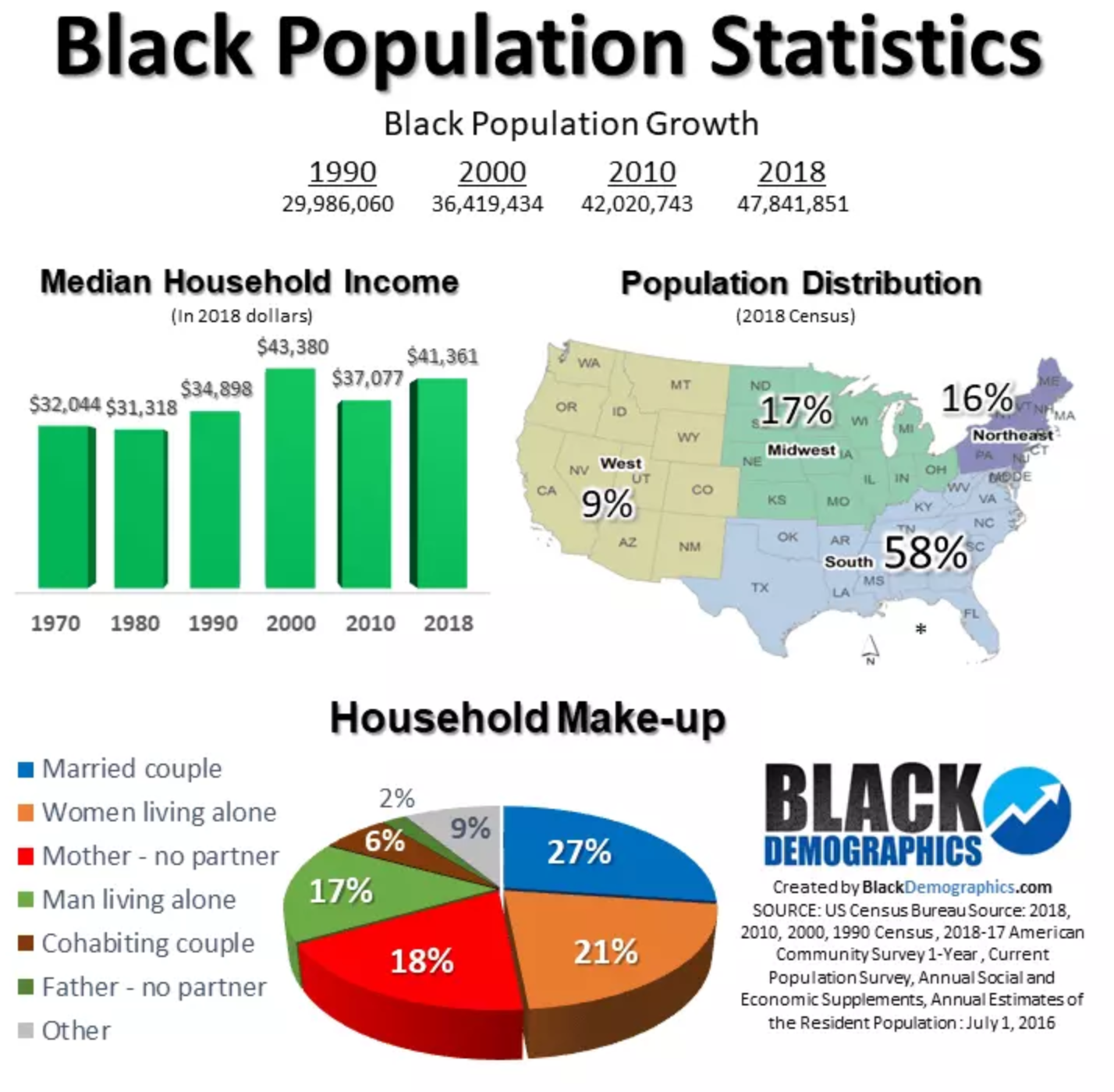 black-stats.PNG