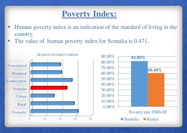 country-profile-somalia-23-638.jpg