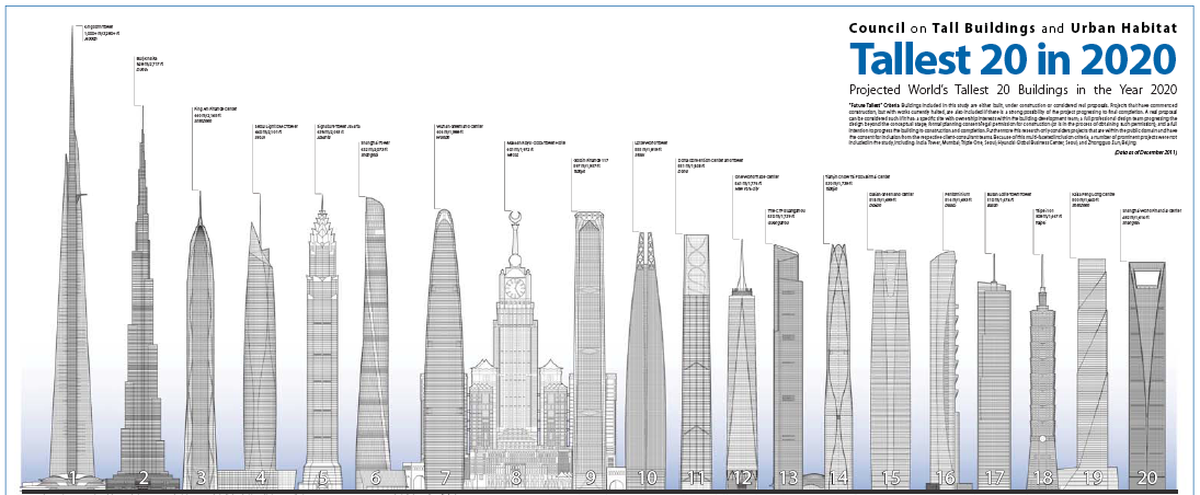 tallest building in the world - Future Tallest Building In The World Under Construction