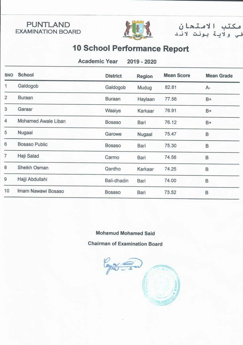 Puntland top 10 schools 2019-2020.jpg