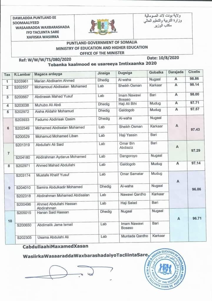 Puntland top 10 students 2019-2020.jpg