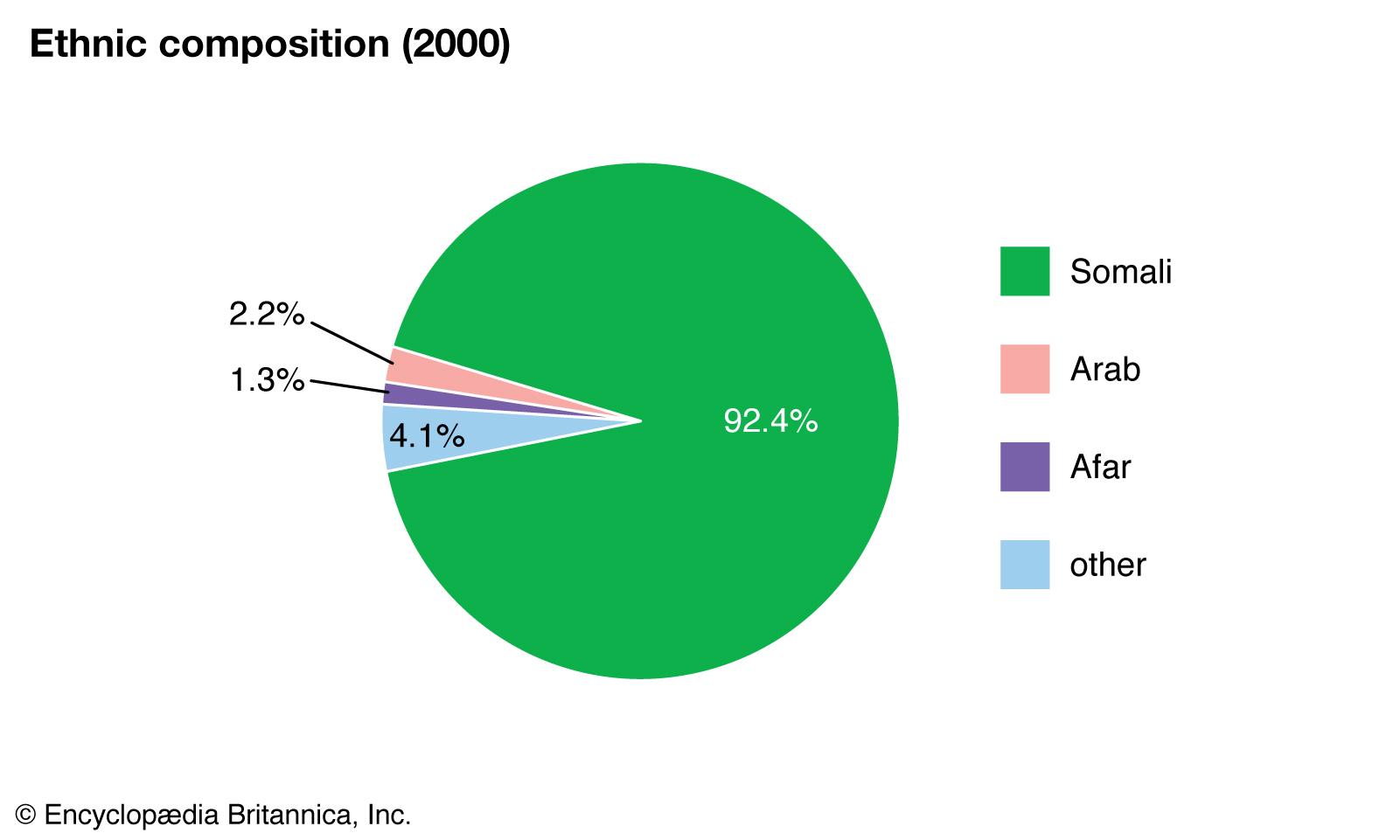 World-Data-ethnic-composition-pie-chart-Somalia.jpg